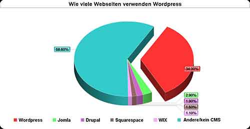 wordpress - statistik