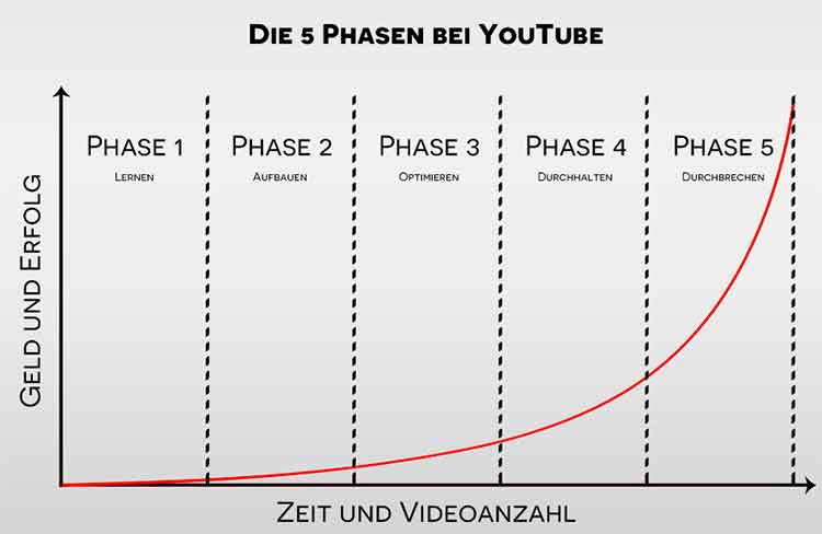 5 Phasen bei Youtube